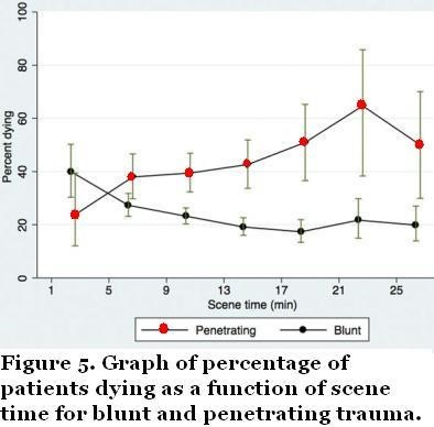 Graph depicting patients dying as a function of scene time for blunt and penetrating trauma